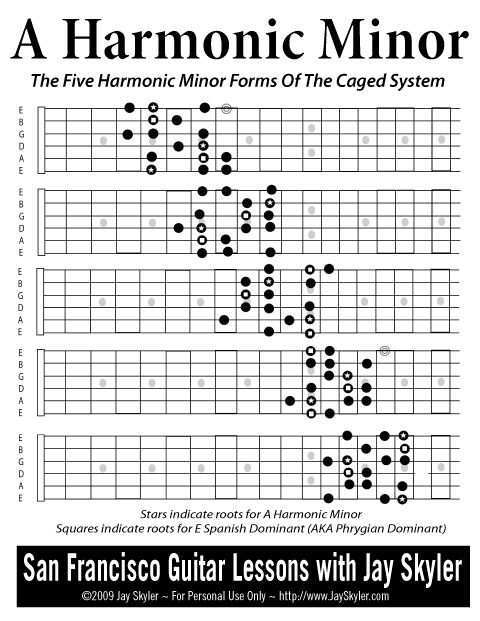 Series 1 Guitar Fretboard Diagram Archive By Jay Skyler