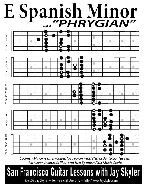 Spanish Guitar Scales : series 1 guitar fretboard diagram archive by jay skyler ~ Russianpoet.info Haus und Dekorationen