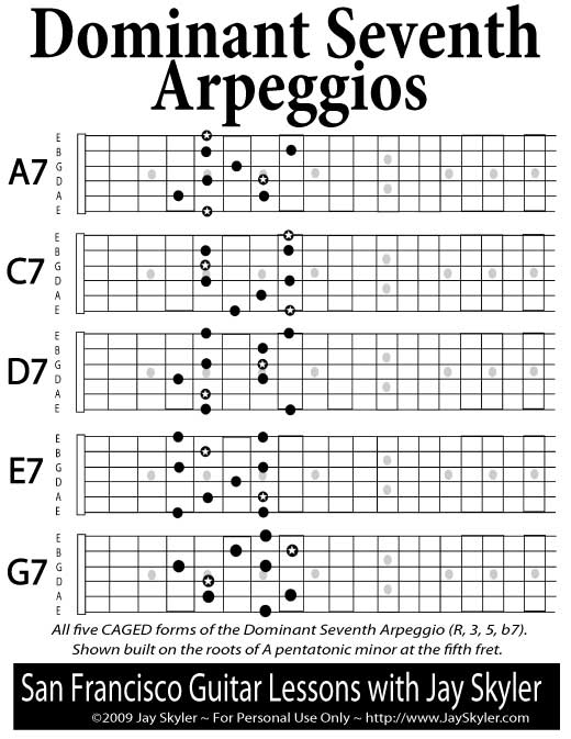 Guitar chords a major
