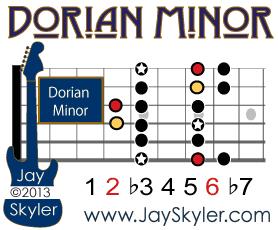 Dorian Minor Scale Guitar Diagram Showing Pentatonic Minor Notes