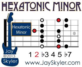 Hexatonic Minor Scale Guitar Diagram Showing Hexatonic Minor Notes