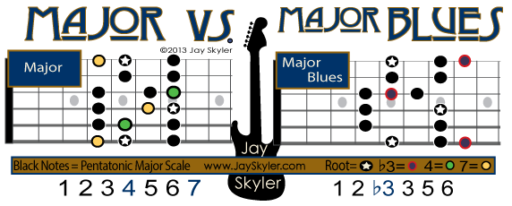 The Major Scale on Guitar side by side with the Major Blues Scale