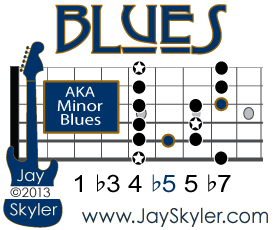 The Blues Scale is a hexatonic, or six note, scale with the scale degrees 1 <flat>3</flat> 4 <flat>5</flat> 5 <flat>7</flat>. Since it contains a flatted third and a natural fifth, it's by definition a Minor scale and can also be called the Minor Blues Scale.