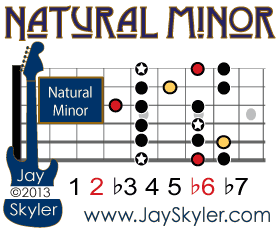 Natural Minor Scale Guitar Diagram Showing Pentatonic Minor Notes