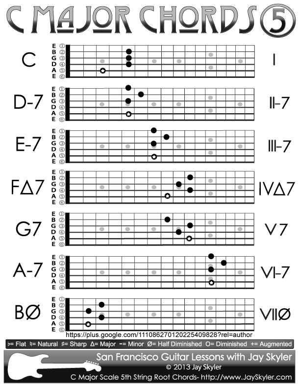 C Major Scale Chords Chart Of 5th String Root Forms By Jay Skyler
