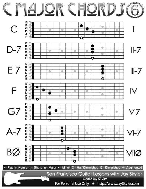 C Major Scale Chords, Chart of 6th String Root Forms by Jay Skyler