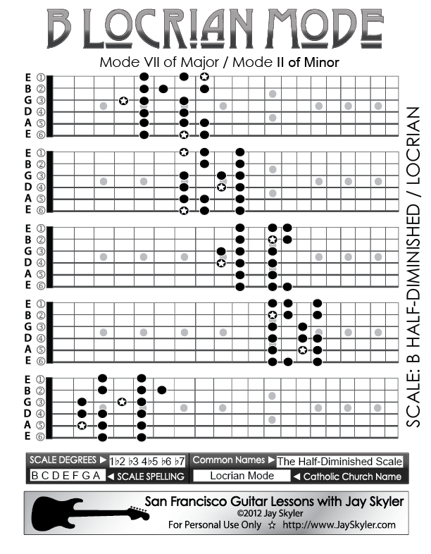 B Locrian Mode Guitar Scale Patterns