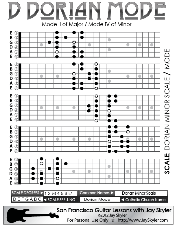 D Dorian Mode Scale Patterns- 5 Position Chart by Jay Skyler