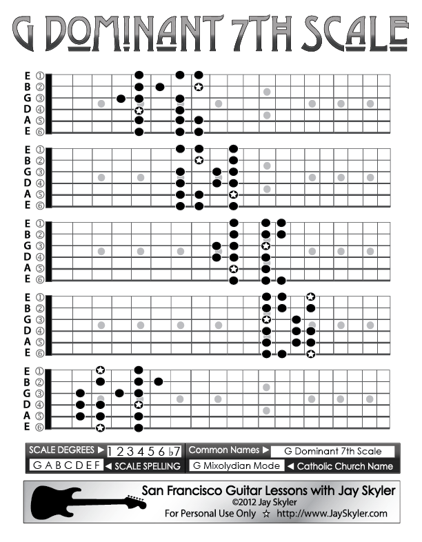 Dominant 7th Scale Guitar Patterns Chart Key Of G By Jay Skyler
