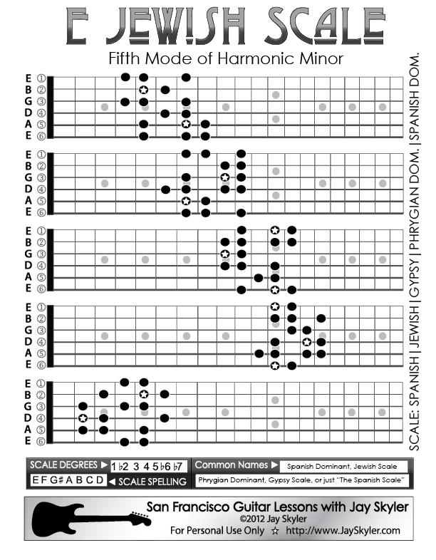 Jewish Scale Guitar Patterns Chart Key Of E By Jay Skyler