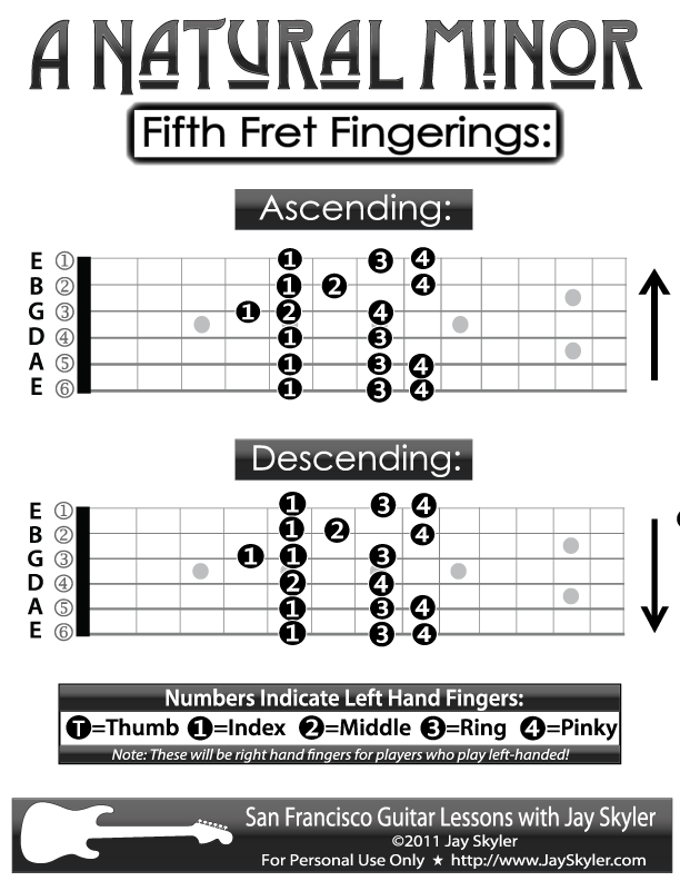 Guitar Fingering Chart- A Natural Minor Scale Patterns by Jay Skyler
