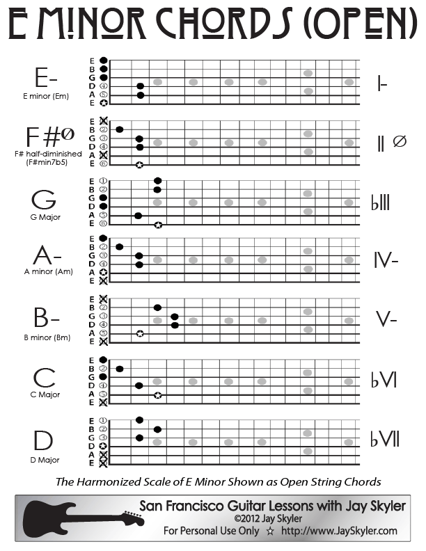 E Minor Guitar Chord Chart- Open Position by Jay Skyler