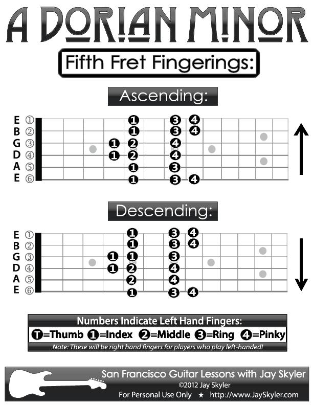 Guitar Finger Chart Timiznceptzmusic
