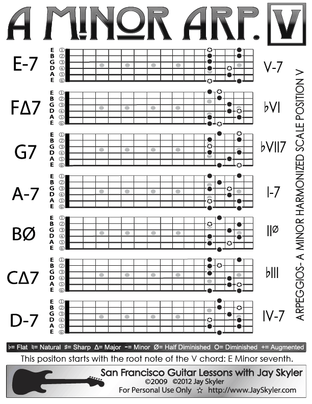 A Minor Arpeggios Patterns On Guitar Position V Chart By Jay Skyler
