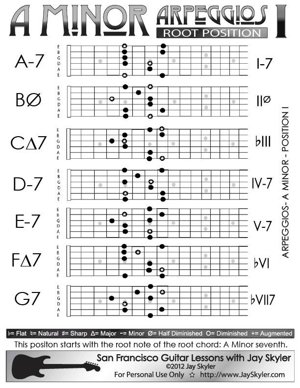 A Minor Arpeggios Patterns On Guitar Position I Chart By Jay Skyler