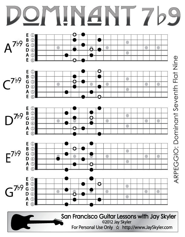 Dominant 7th Flat Nine Chord Guitar Arpeggio Chart Scale Based