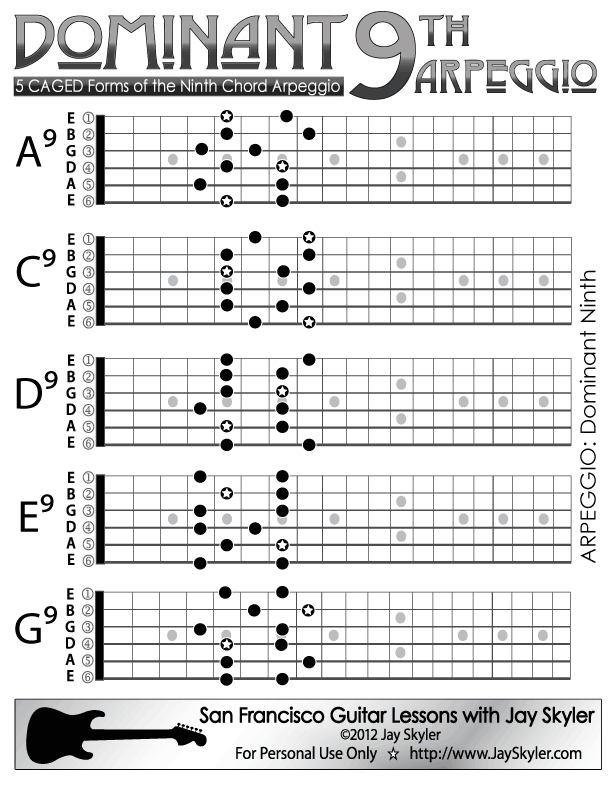 Dominant Ninth 9th Guitar Chord Arpeggio Scale Based Patterns By