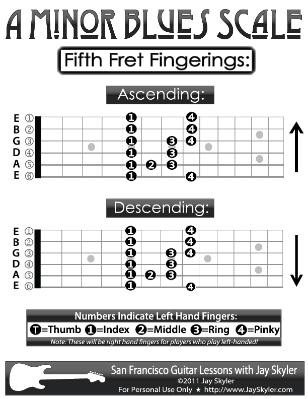 Guitar Fingering Chart A Blues Minor Blues Scale Patterns 5th
