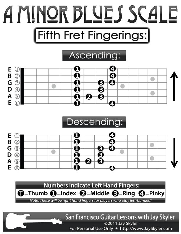 guitar fingering chart a blues minor blues scale patterns 5th fret by jay skyler. Black Bedroom Furniture Sets. Home Design Ideas