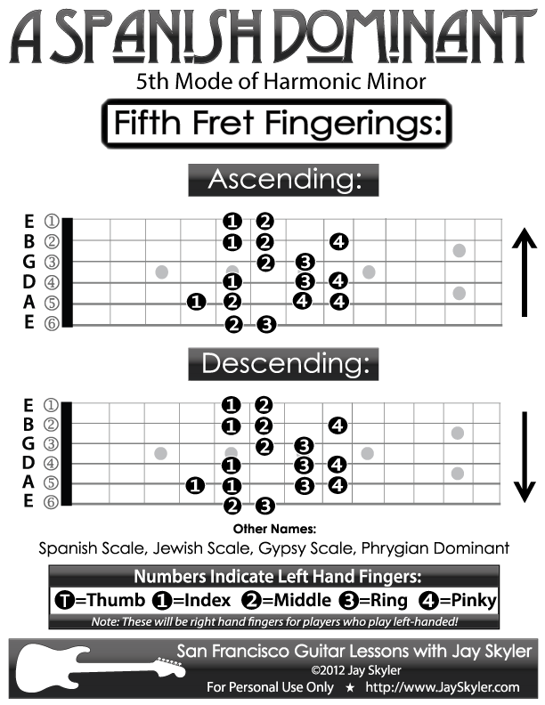 Guitar Fingering Chart A Spanish Dominant Scale Diagram By Jay Skyler