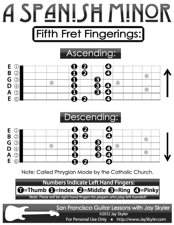 Guitar Fingering Chart A Spanish Minor Scale 5th Fret Diagram By