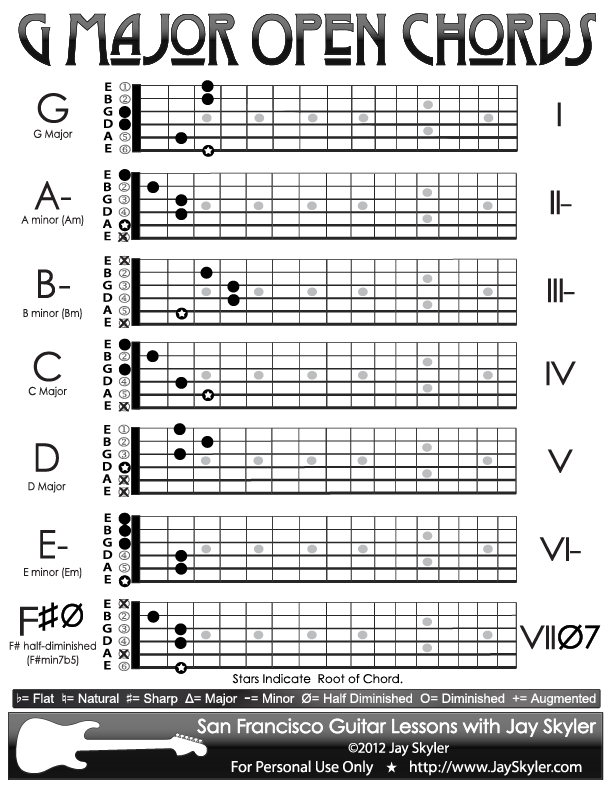 G Major Guitar Chord Chart Open Position By Jay Skyler