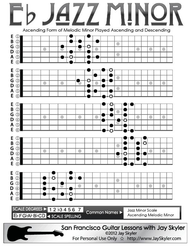 Jazz (Ascending Melodic) Minor Scale Guitar Fretboard Patterns- Chart, Key of A by Jay Skyler