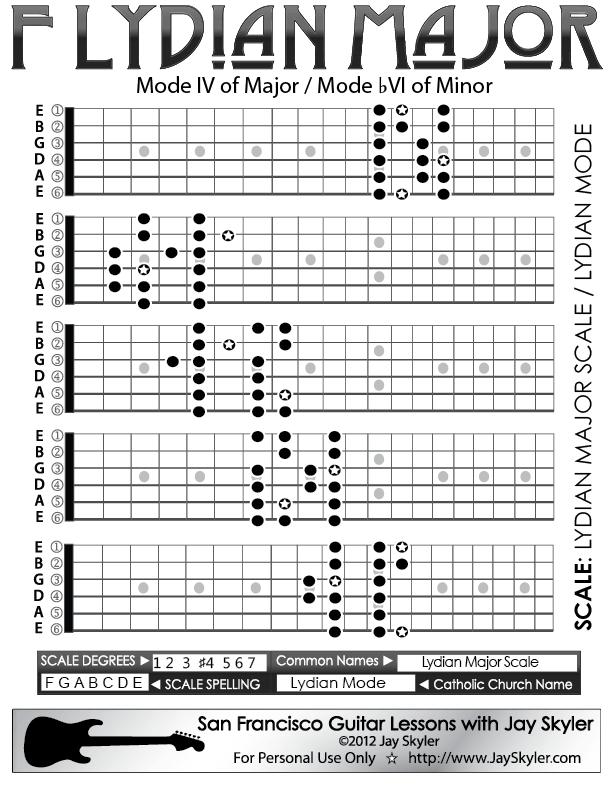 Lydian Major Scale Guitar Fretboard Patterns