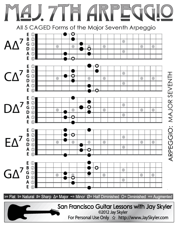 Major 7th Chord Guitar Arpeggio Chart (Scale Based Patterns) by Jay ...