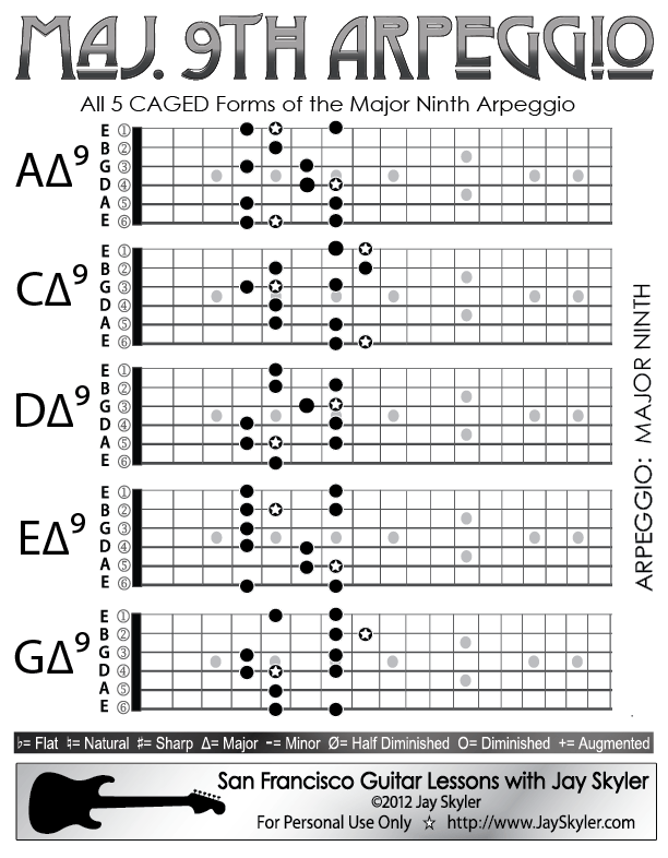 Major 9th Chord Guitar Arpeggio Chart (Scale Based Patterns) by Jay ...