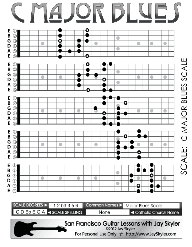 Major Blues Scale Guitar Fretboard Patterns- Chart, Key of C