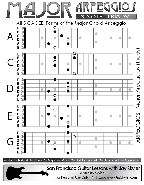 Major Chord (Triad) Guitar Arpeggio Chart (Scale Based Patterns)