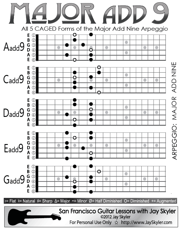 Major Add 9 Add Nine Chord Guitar Arpeggio Chart Scale Based