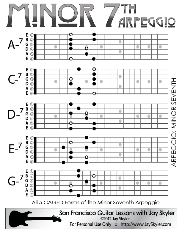 Minor 7th Chord Guitar Arpeggio Chart (Scale Based Patterns) by Jay ...
