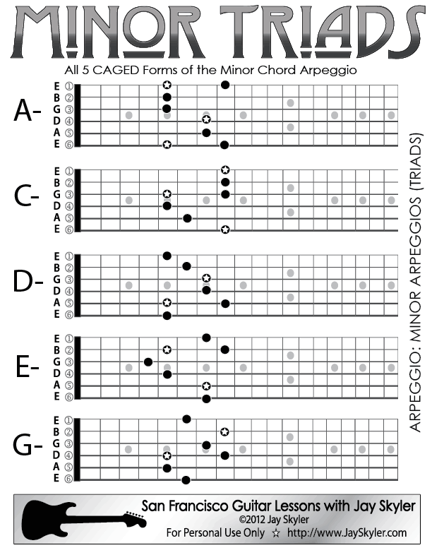 Minor Chord Triad Guitar Arpeggio Chart Scale Based Patterns By