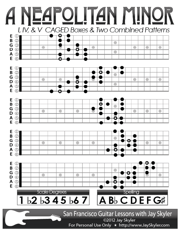 Neapolitan Minor Guitar Scale Patterns Chart Key Of A By Jay Skyler