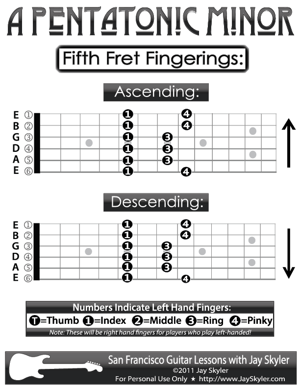 Guitar Fingering Chart- A Pentatonic Minor  Scale Guitar Fingering Chart.