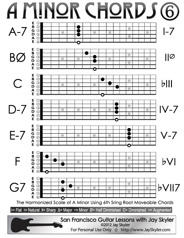 A Minor Guitar Chords Sixth String Root Chord Chart by Jay Skyler