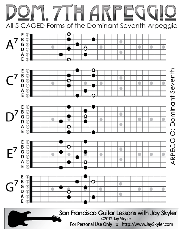 Dominant 7 Guitar Arpeggio Patterns Chart By Jay Skyler