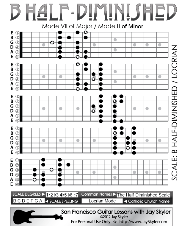 Half Diminished Guitar Scale Patterns Chart Key Of B By Jay Skyler