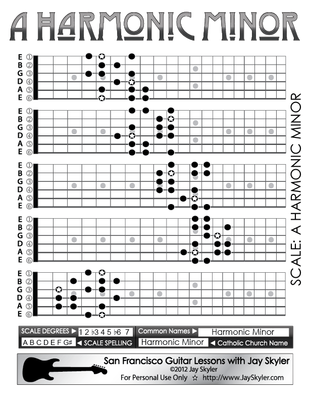Harmonic Minor Scale Guitar Patterns Fretboard Chart Key Of A By