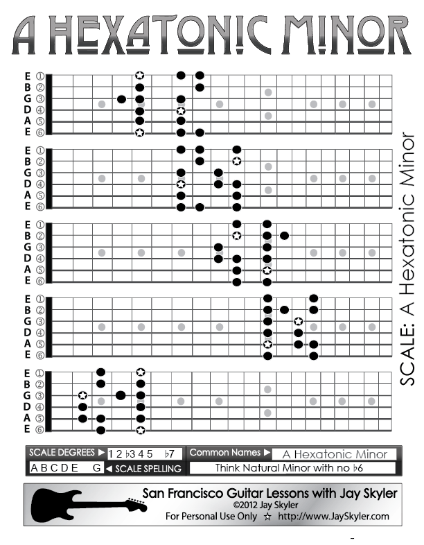 Hexatonic Minor Scale Guitar Patterns Fretboard Chart Key Of A By