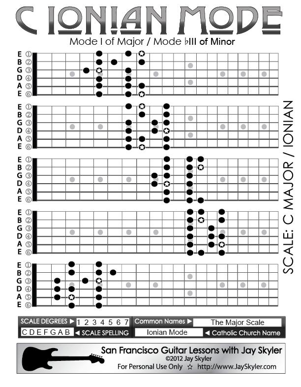 Fretboard theory learn guitar