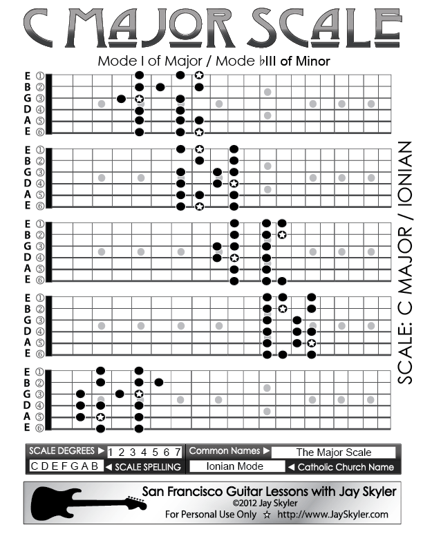 Major Scale Guitar Fretboard Patterns Chart Key Of C By Jay Skyler