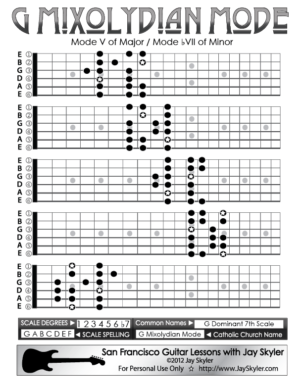 g mixolydian mode guitar scale patterns 5 position chart by jay skyler. Black Bedroom Furniture Sets. Home Design Ideas