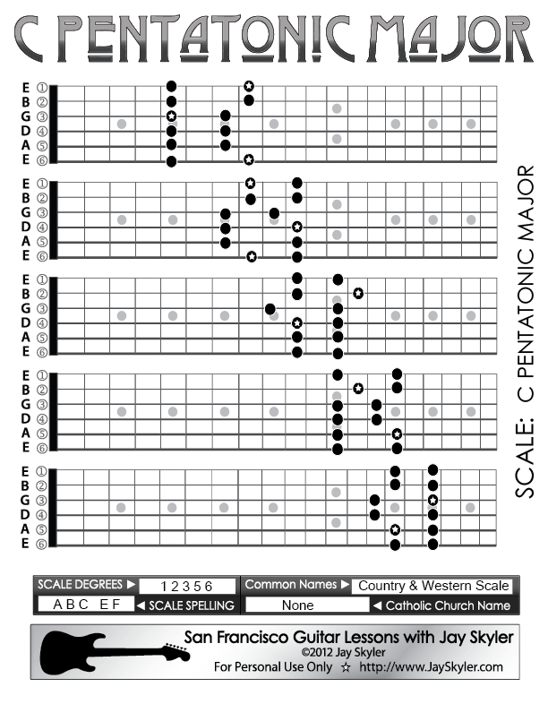 Pentatonic Major Scale Guitar Fretboard Patterns