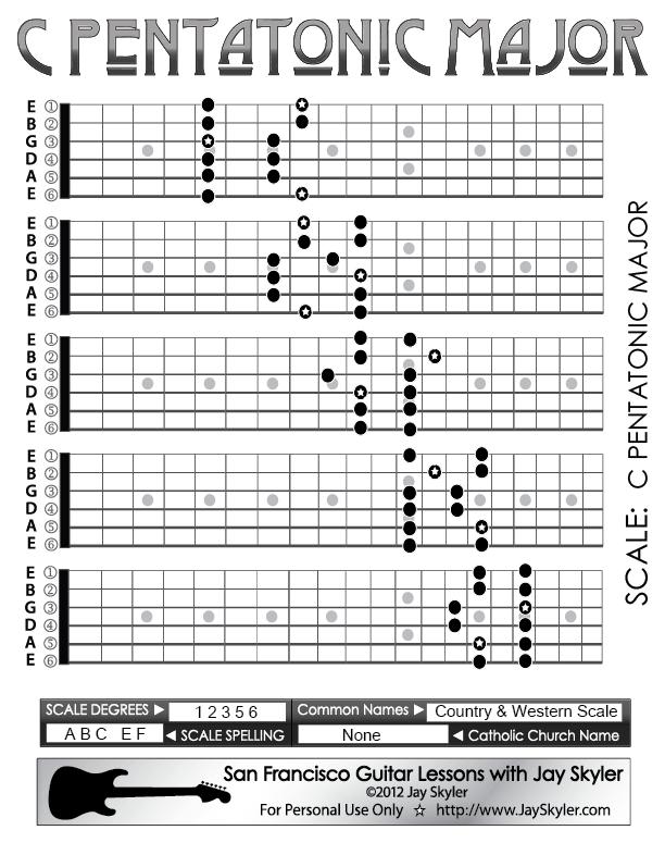 C Major Pentatonic Scale Guitar Pentatonic Major Scale Guitar