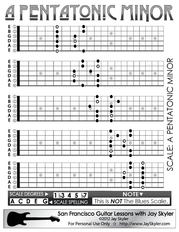 Pentatonic Minor Scale Guitar Patterns- Chart, Key of A