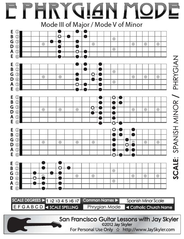 A flat minor guitar chord