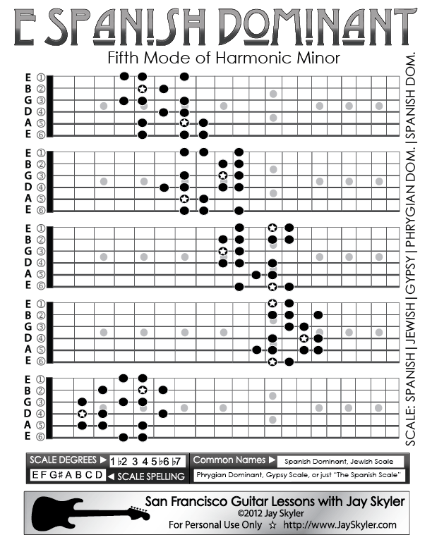 Spanish Dominant Scale Guitar Patterns Fretboard Chart Key Of E By